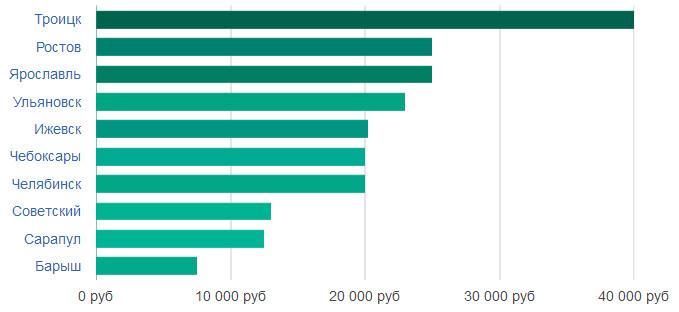 Швея в москве свежие вакансии сколько стоит вакансии водитель экспедитор от прямых работодателей свежие